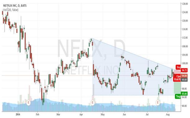netflix target market